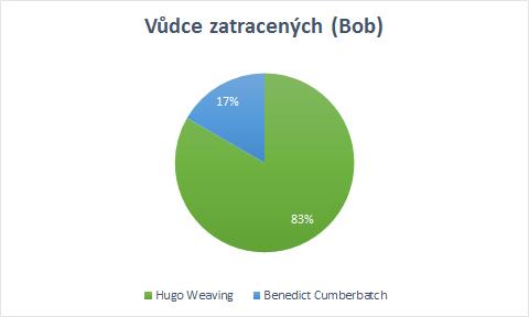 Vůdce zatracených (Bob)