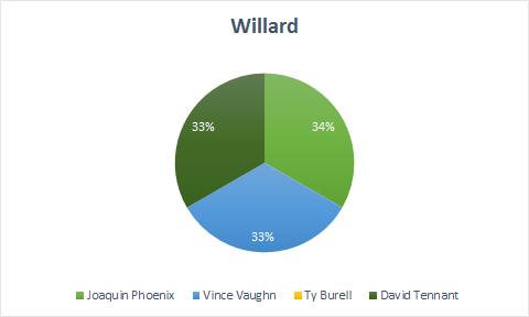Mark Willard